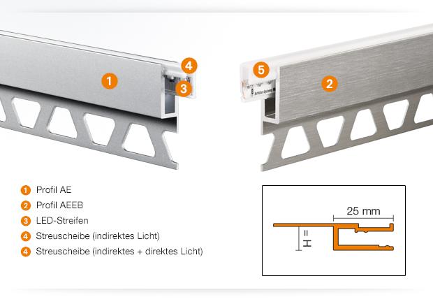 Produktdetails Schlüter-LIPROTEC-VB